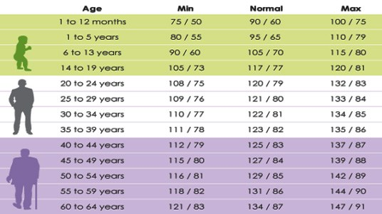 blood pressure chart according age: Normal blood pressure according to your age